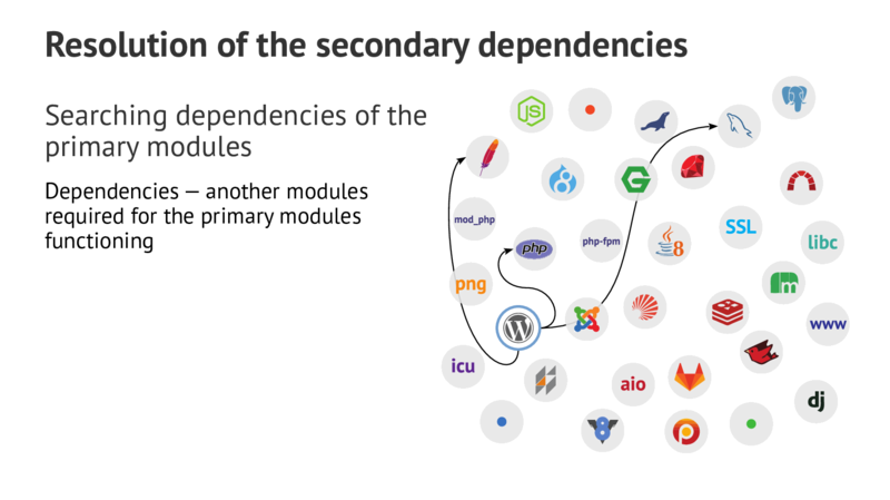 Resolution of the secondary dependencies Searching dependencies of the primary modules Dependencies—another modules required for the primary modules functioning