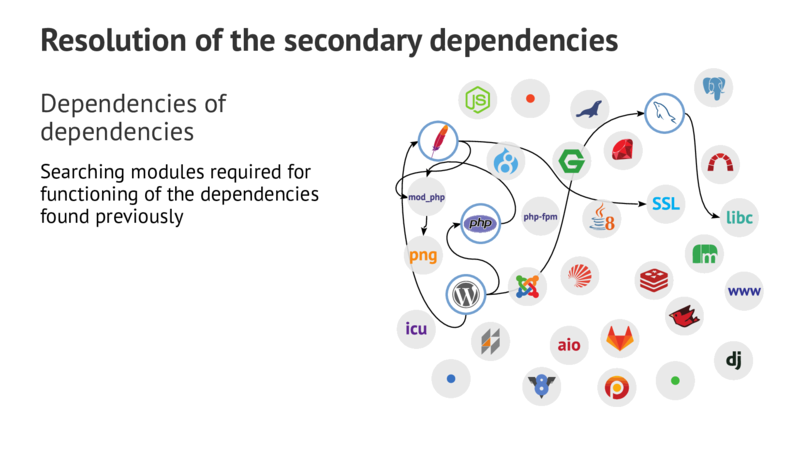 Resolution of the secondary dependencies Dependencies of dependencies Searching modules required for functioning of the dependencies found previously